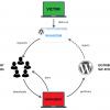Sathurbot: распределенная атака на WordPress-сайты