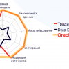 Data Visualization: Data Discovery от Oracle BI