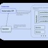Операторы для Kubernetes: как запускать stateful-приложения
