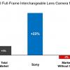 Sony вышла в США на второе место на рынке полнокадровых камер со сменными объективами
