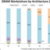 В этом году наиболее распространенной архитектурой памяти DRAM станет DDR4