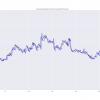 Прогнозирование финансовых временных рядов с MLP в Keras