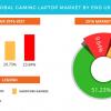 По мнению аналитиков Technavio, рынок игровых ноутбуков в ближайшие годы продолжит уверенно расти