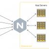 Gixy — open source от Яндекса, который сделает конфигурирование Nginx безопасным