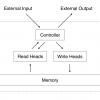 Объяснение нейронных машин Тьюринга