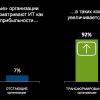 Dell EMC объявляет результаты исследования ESG 2017 IT Transformation Maturity Curve