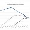 Аналитики ScientiaMobile назвали самое популярное мобильное устройство Samsung