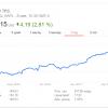 Рыночная капитализация Apple превысила 800 млрд долларов