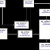 Индексы в PostgreSQL — 2