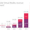 Рынок VR за три года вырастет более чем в семь раз. Пока лидером этого рынка остаётся Samsung