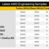 16-ядерные процессоры AMD для платформы HEDT будут работать на частоте до 3,6 ГГц