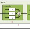 Модель ПИД регулятора на Python