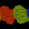 Элементы функционального программирования в C++: композиции отображений