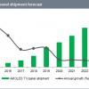 С 2017 по 2023 год рынок телевизионных панелей AMOLED вырастет примерно в шесть раз
