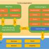 Ionic 2 vs React Native: сравнение фреймворков для создания корпоративных мобильных приложений
