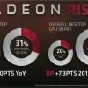 Графические решения Polaris помогли AMD значительно нарастить долю на рынке GPU в прошлом году
