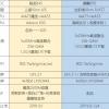 Однокристальные системы Snapdragon 845 и Kirin 970 будут поддерживать UFS 2.1 и LPDDR4X