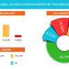 По прогнозу Technavio, мировой рынок экшн-камер в 2021 году достигнет 5,8 млрд долларов