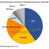 Intel доминирует на рынке SSD корпоративного класса