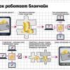 Российские власти находятся в одном шаге от внедрения блокчейна