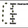 Свой скриптовый движок для игр средствами С++ и Lua (часть — 1)