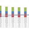 Аналитики MIC считают, что продажи на рынке ПК продолжат снижаться минимум до 2020 года включительно