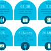 По прогнозу Cisco, к 2021 году мировой IP-трафик превысит 3 3Б