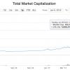 Стоимость рынка криптовалют за три дня выросла в три раза
