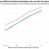 Результаты опроса Stack Overflow 2017: Разработчики, которые используют пробелы, зарабатывают больше