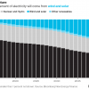 Возобновляемая энергетика: счастье лишь во второй половине века?