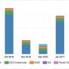 Оптимизация расходов на AWS в SaaS-бизнесе