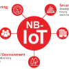 MT2625 — первая однокристальная система MediaTek с поддержкой NB-IoT