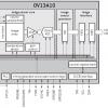 Датчики изображения OmniVision OV13A10 и OV13A1Q предназначены для смартфонов