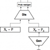 Автоэнкодеры в Keras, Часть 5: GAN(Generative Adversarial Networks) и tensorflow