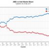 Согласно данным ПО PassMark, доля AMD на рынке CPU выросла до 31%