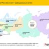 Я.Деньги: Жители северо-запада России охотнее всего покупают «плюшки» в соцсетях