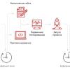 Виртуальный конвейер разработки сайтов и автоматизация