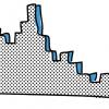 Выбор алгоритма вычисления квантилей для распределённой системы