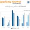 Аналитики IDC ожидают, что расходы на информационные технологии в этом полугодии начнут расти быстрее
