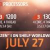 Появились сведения о стоимости процессоров AMD Ryzen 3 1300X и Ryzen 3 1200