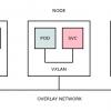 Тестирование в Openshift: Внутреннее устройство кластера