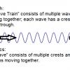 Разбираемся в физике частиц: 3) волны, классический вид