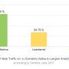 Теряющий популярность по счётчику LiveInternet «Яндекс» запустил собственный измеритель популярности поисковиков