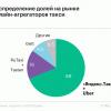 Аналитики рассчитали долю Яндекс.Uber: 75% рынка онлайн-такси, 13% всего рынка