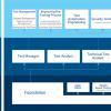 Как сдают ISTQB® Foundation Level на русском: шпаргалка по сертификации тестировщика