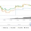 Цена Bitcoin Cash выросла в два раза после запуска