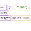 Анатомия запросов GraphQL