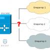 Настройка основного и двух резервных операторов на Linux-роутере с NetGWM