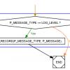 Использование Graphviz для построения блок-схем