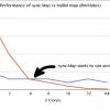 Разбираемся с новым sync.Map в Go 1.9